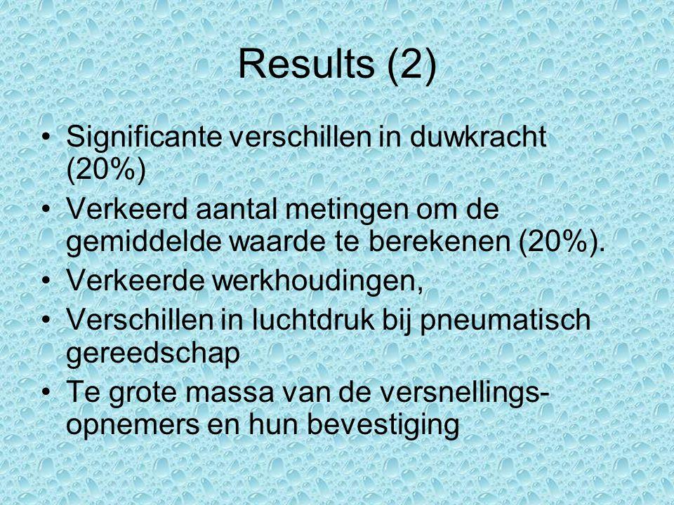Results (2) Significante verschillen in duwkracht (20%) Verkeerd aantal metingen om de gemiddelde waarde te berekenen (20%).