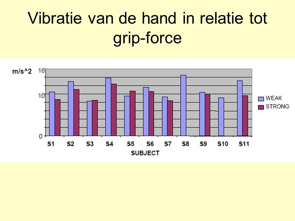 Vibratie van de hand in relatie tot grip-force
