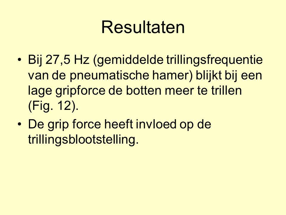 Resultaten Bij 27,5 Hz (gemiddelde trillingsfrequentie van de pneumatische hamer) blijkt bij een lage gripforce de botten meer te trillen (Fig. 12). D