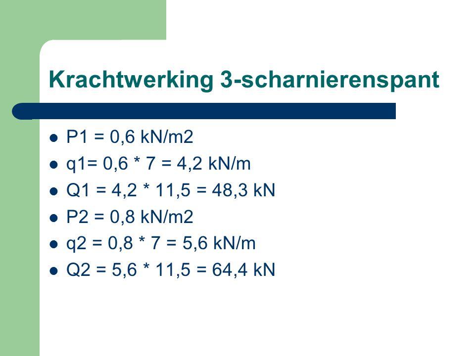 Krachtwerking 3-scharnierenspant P1 = 0,6 kN/m2 q1= 0,6 * 7 = 4,2 kN/m Q1 = 4,2 * 11,5 = 48,3 kN P2 = 0,8 kN/m2 q2 = 0,8 * 7 = 5,6 kN/m Q2 = 5,6 * 11,