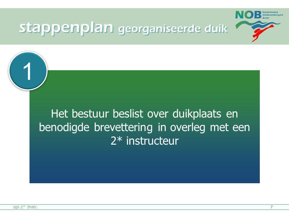 Nederlandse Onderwatersport Bond opl.1* Instr.7 Het bestuur beslist over duikplaats en benodigde brevettering in overleg met een 2* instructeur stappe