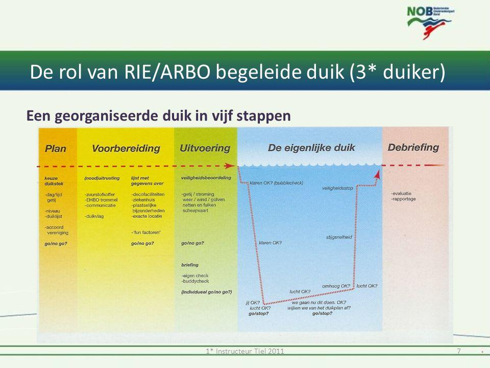 De rol van RIE/ARBO begeleide duik (3* duiker) Een georganiseerde duik in vijf stappen 71* Instructeur Tiel 2011