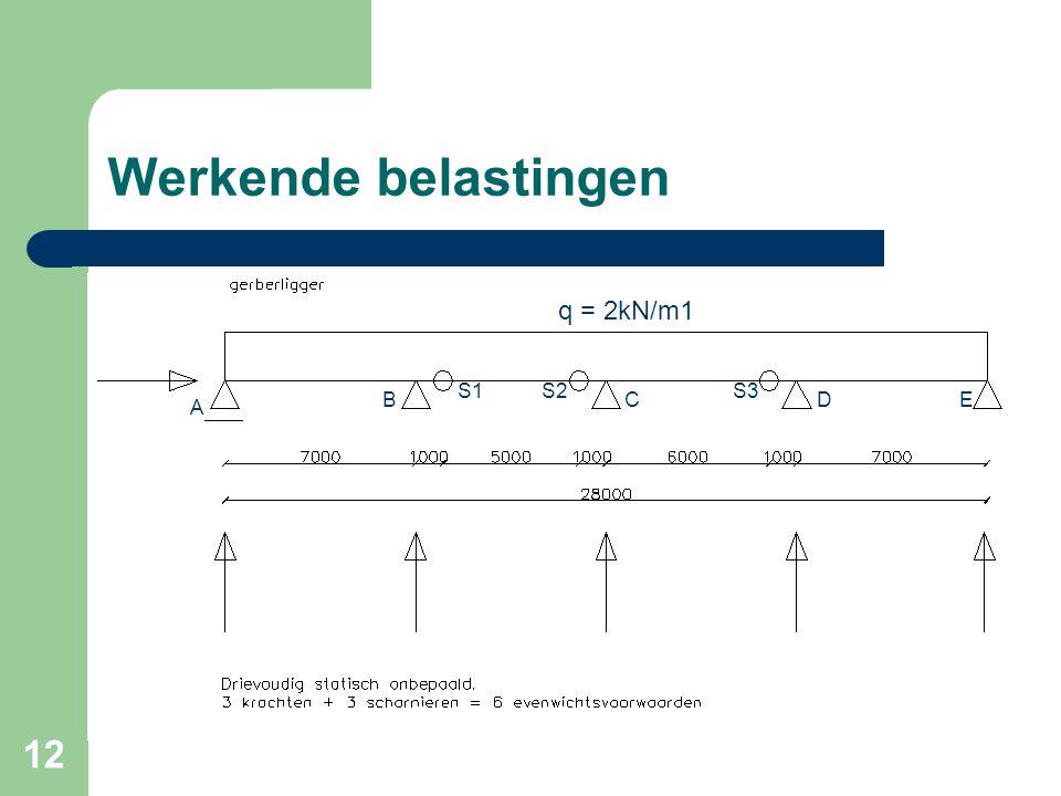 12 Werkende belastingen q = 2kN/m1 A B S1S2 C S3 DE