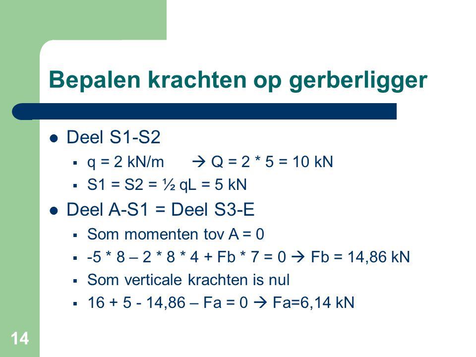 14 Bepalen krachten op gerberligger Deel S1-S2  q = 2 kN/m  Q = 2 * 5 = 10 kN  S1 = S2 = ½ qL = 5 kN Deel A-S1 = Deel S3-E  Som momenten tov A = 0
