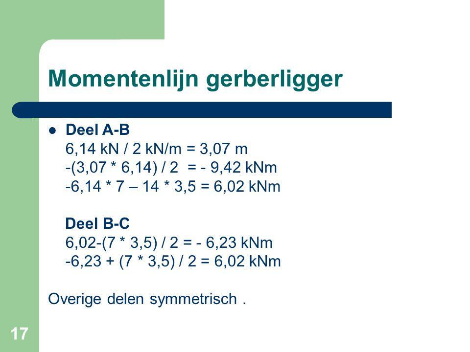 17 Momentenlijn gerberligger Deel A-B 6,14 kN / 2 kN/m = 3,07 m -(3,07 * 6,14) / 2 = - 9,42 kNm -6,14 * 7 – 14 * 3,5 = 6,02 kNm Deel B-C 6,02-(7 * 3,5