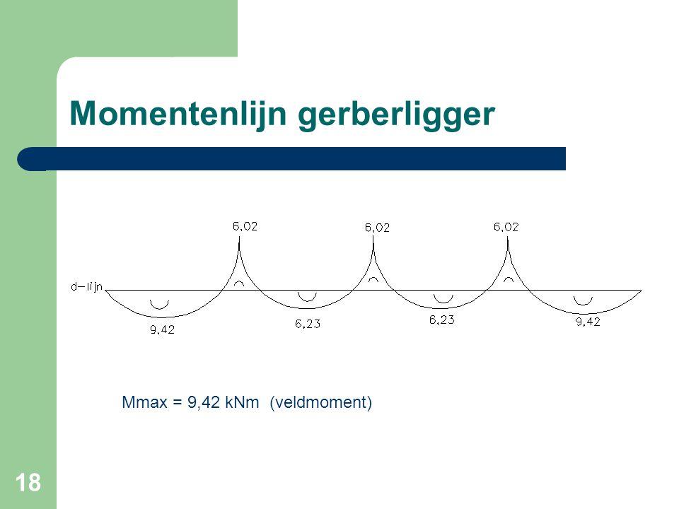 18 Momentenlijn gerberligger Mmax = 9,42 kNm (veldmoment)