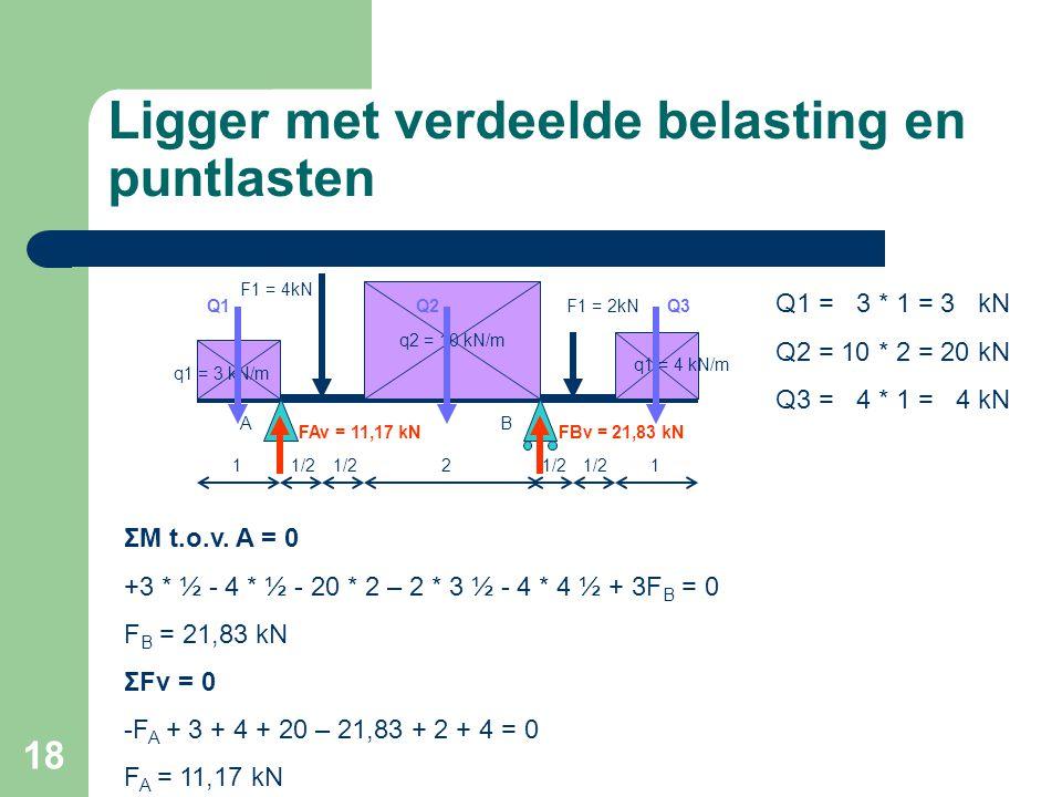 18 Ligger met verdeelde belasting en puntlasten 11/2 2 q2 = 10 kN/m q1 = 3 kN/m q1 = 4 kN/m F1 = 4kN F1 = 2kN 1 AB ΣM t.o.v. A = 0 +3 * ½ - 4 * ½ - 20