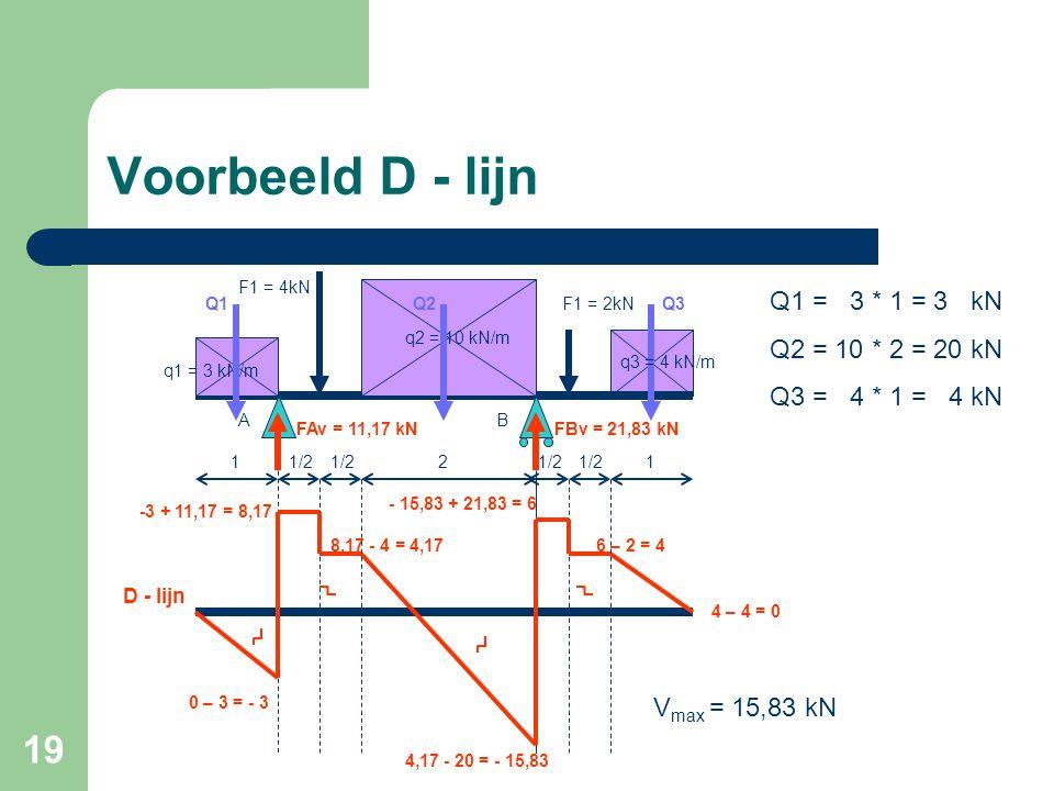 19 Voorbeeld D - lijn 11/2 2 q1 = 3 kN/m F1 = 4kN F1 = 2kN 1 AB Q1Q2Q3 FAv = 11,17 kNFBv = 21,83 kN Q1 = 3 * 1 = 3 kN Q2 = 10 * 2 = 20 kN Q3 = 4 * 1 =
