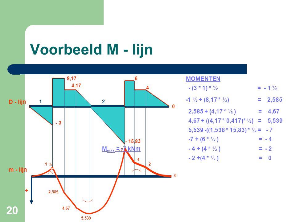 20 Voorbeeld M - lijn - 3 8,17 4,17 - 15,83 4 0 D - lijn 6 -1 ½ 2,585 4,67 5,539 - 7 - 4 - 2 0 - (3 * 1) * ½ = - 1 ½ -1 ½ + (8,17 * ½) = 2,585 2,585 +