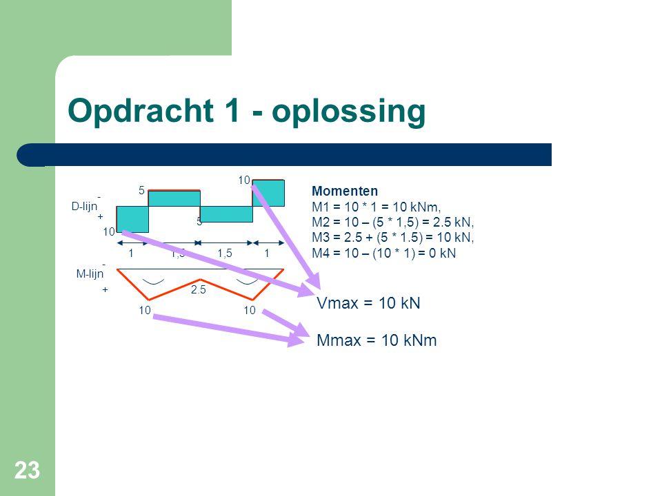 23 Opdracht 1 - oplossing 10 5 D-lijn 5 10 2.5 M-lijn Momenten M1 = 10 * 1 = 10 kNm, M2 = 10 – (5 * 1,5) = 2.5 kN, M3 = 2.5 + (5 * 1.5) = 10 kN, M4 =