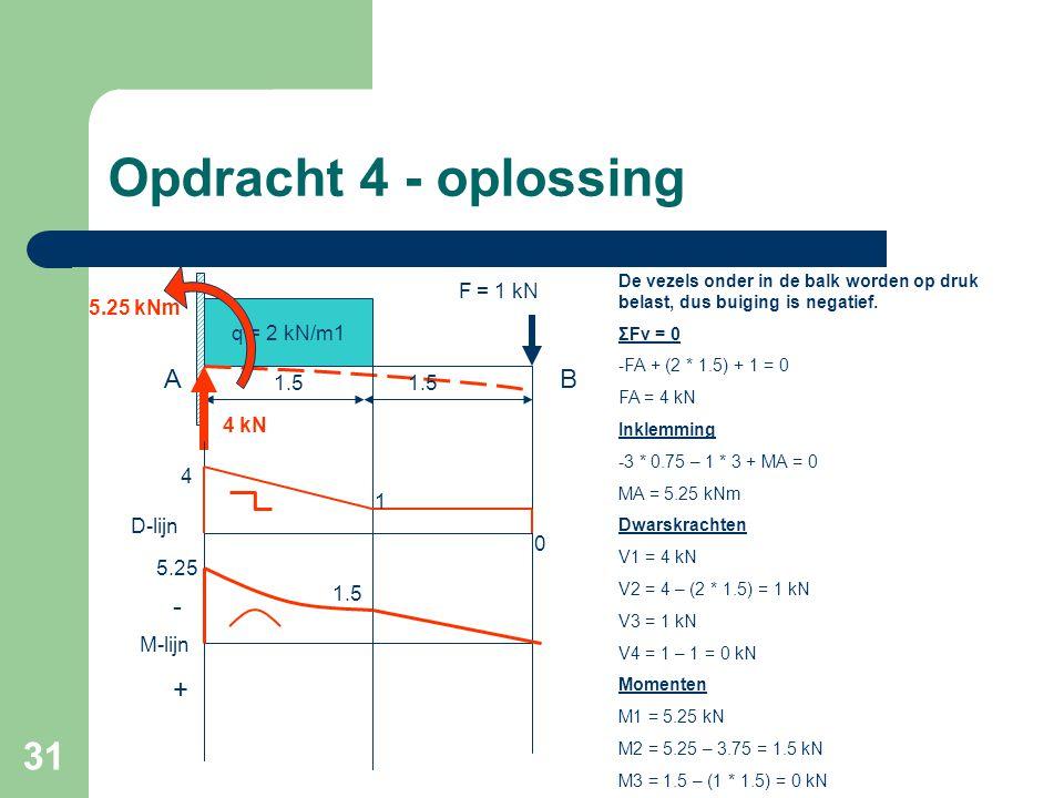 31 Opdracht 4 - oplossing q = 2 kN/m1 F = 1 kN AB De vezels onder in de balk worden op druk belast, dus buiging is negatief. ΣFv = 0 -FA + (2 * 1.5) +