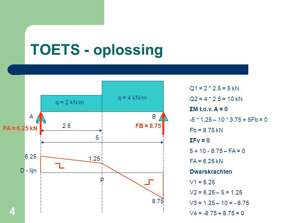 4 TOETS - oplossing q = 2 kN/m q = 4 kN/m 2.5 5 P A Q1 = 2 * 2.5 = 5 kN Q2 = 4 * 2.5 = 10 kN ΣM t.o.v. A = 0 -5 * 1.25 – 10 * 3.75 + 5Fb = 0 Fb = 8.75