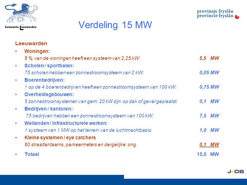 Verdeling 15 MW Leeuwarden Woningen: 8 % van de woningen heeft een systeem van 2,25 kW: 5,5 MW Scholen / sporthalen: 75 scholen hebben een zonnestroomsysteem van 2 kW: 0,05 MW Boerenbedrijven: 1 op de 4 boerenbedrijven heeft een zonnestroomsysteem van 100 kW: 0,75 MW Overheidsgebouwen: 5 zonnestroomsystemen van gem.