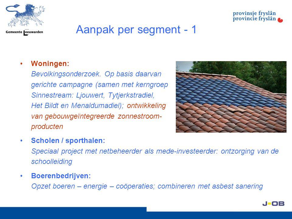 Aanpak per segment - 1 Woningen: Bevolkingsonderzoek. Op basis daarvan gerichte campagne (samen met kerngroep Sinnestream: Ljouwert, Tytjerkstradiel,
