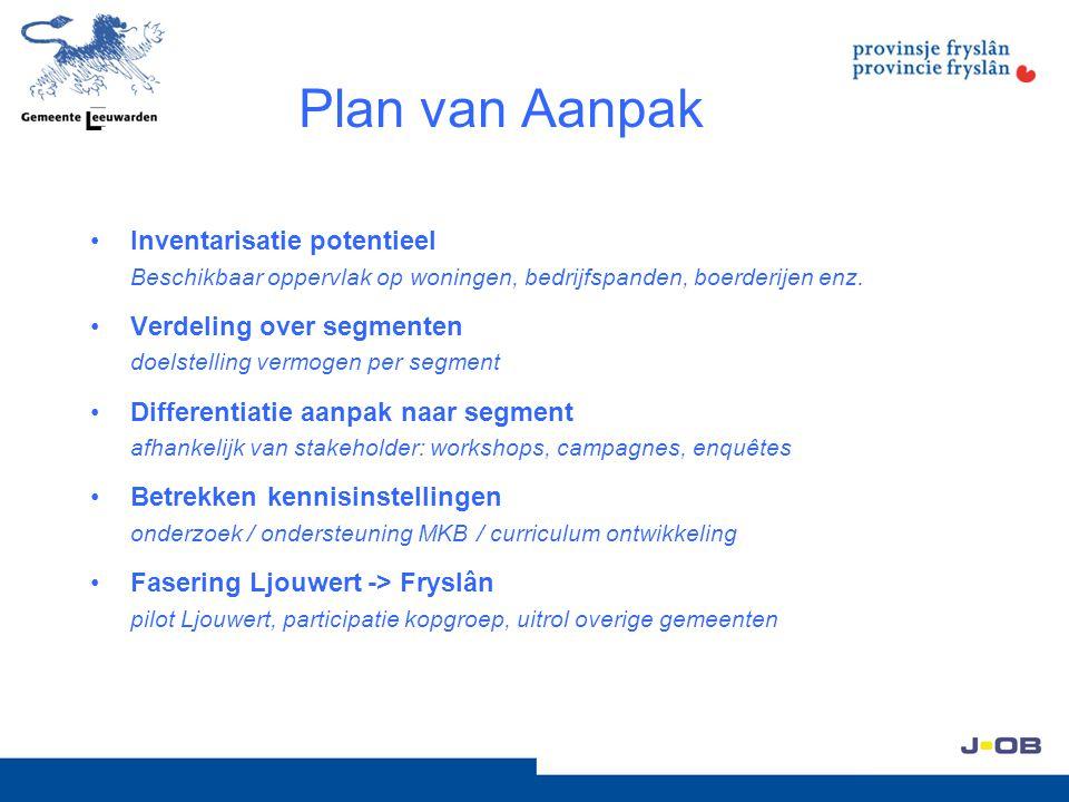 Plan van Aanpak Inventarisatie potentieel Beschikbaar oppervlak op woningen, bedrijfspanden, boerderijen enz. Verdeling over segmenten doelstelling ve