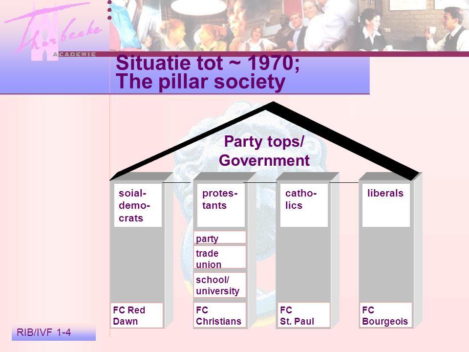 RIB/IVF 1-5 Ontwikkelingen na 1970; Verkruimelde zuilen Politieke binding 3% lid politieke partij 0,3% politiek actief 1956: 72% stemt volgens zuil 1996: 37% stemt volgens zuil