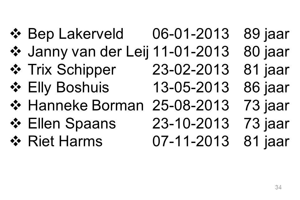 34  Bep Lakerveld06-01-201389 jaar  Janny van der Leij11-01-201380 jaar  Trix Schipper23-02-201381 jaar  Elly Boshuis13-05-201386 jaar  Hanneke B