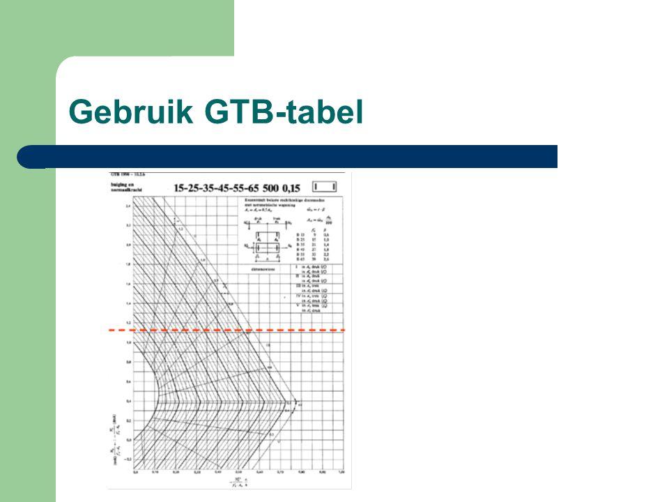 Gebruik GTB-tabel