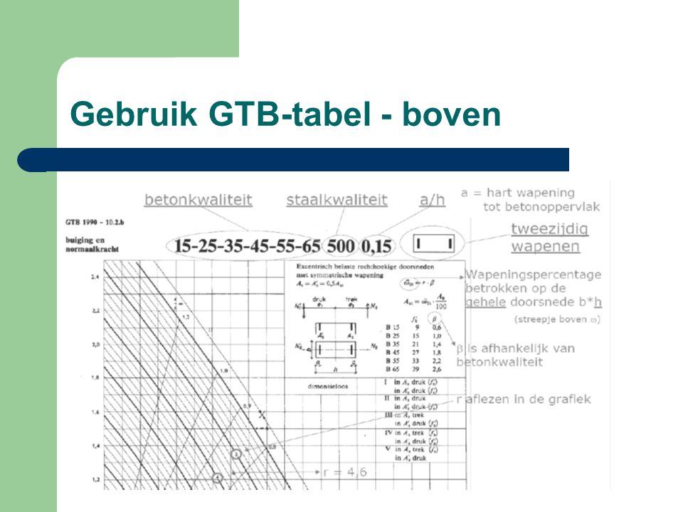 Gebruik GTB-tabel - boven