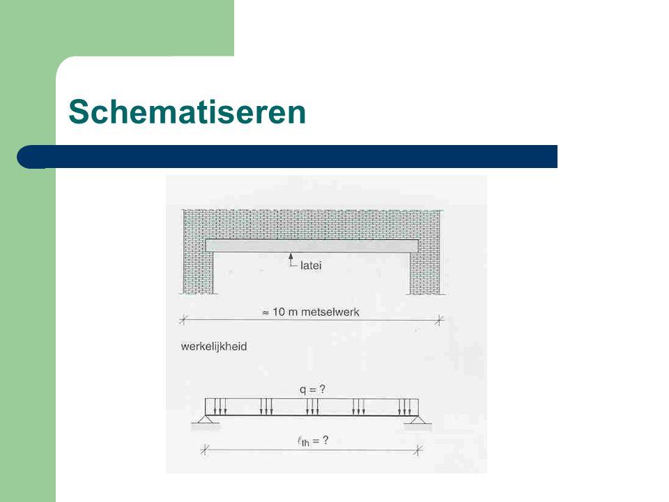Schematiseren – De eerste essentiele stap in het rekenproces is het schematiseren van de constructie tot een mechanicamodel waarmee de verdere rekenprocedures worden uitgevoerd.