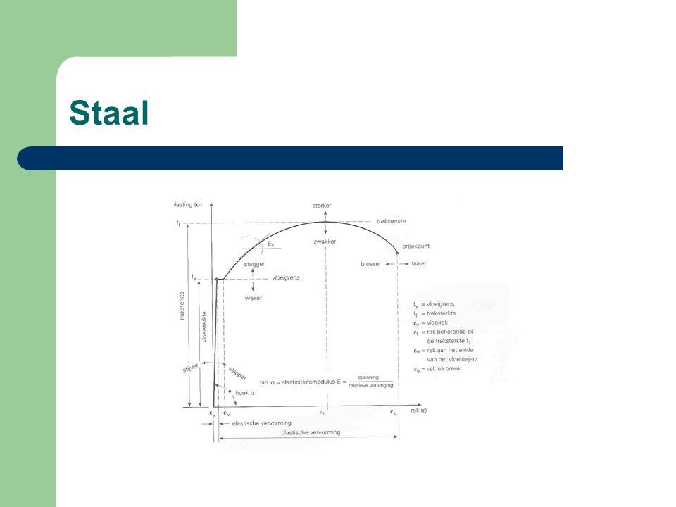 Normen – voor normering wordt verwezen naar de TGB staal – basiseisen in de NEN 6770 – NEN 6771, staalconstructie en stabiliteit – NEN 6772, staalconstructies, verbindingen – NEN 6773, staalconstructies, koudgevormde profielen – NEN 6774, staalconstructies, materiaalkeuze