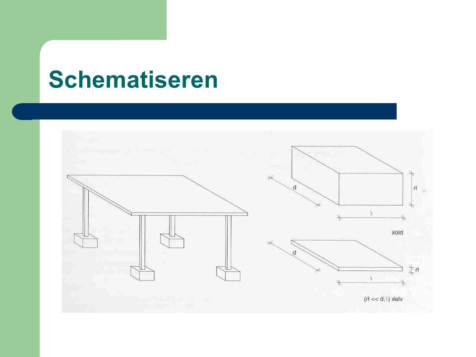 Schematiseren Geometrie: – Vorm en afmetingen van de constructie. – Ruimteconstructies worden vereenvoudigd tot vlakke modellen – Constructie-elemente