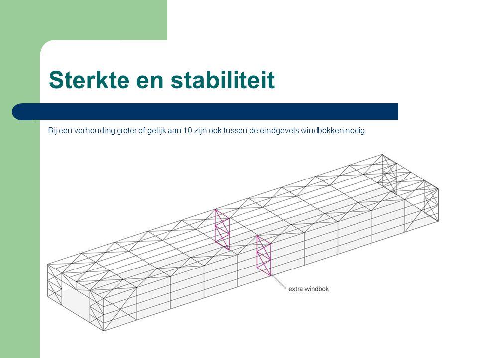 Sterkte en stabiliteit Bij een verhouding groter of gelijk aan 10 zijn ook tussen de eindgevels windbokken nodig.