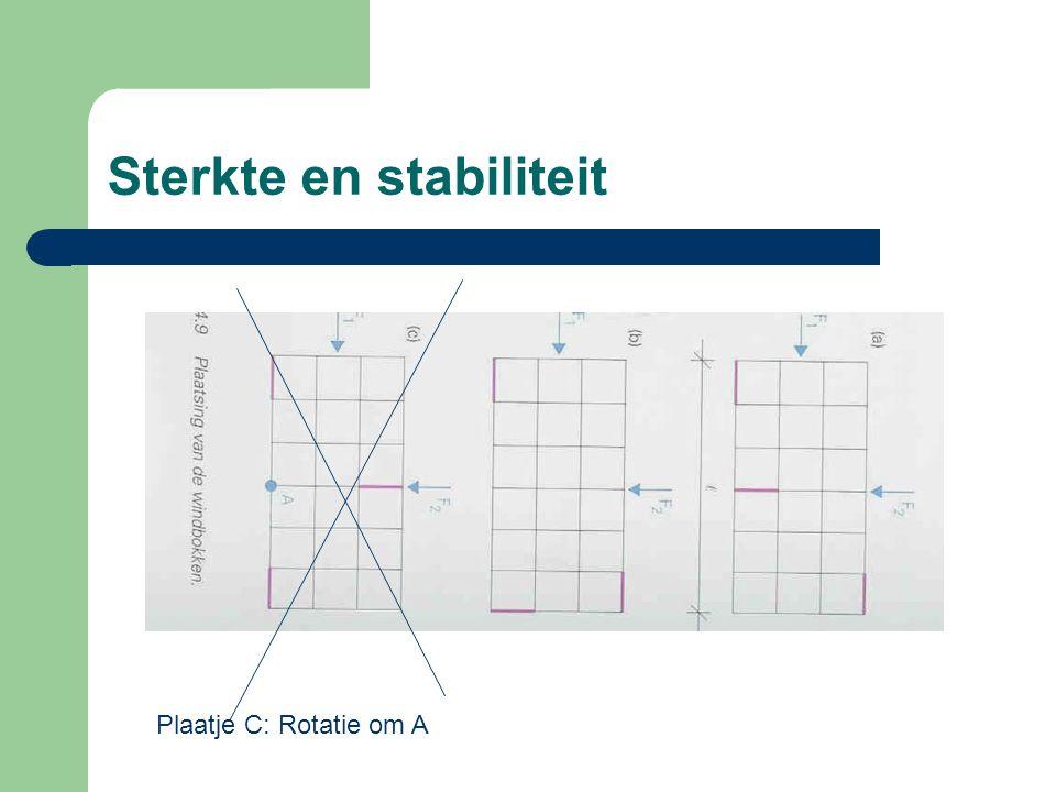 Sterkte en stabiliteit Plaatje C: Rotatie om A