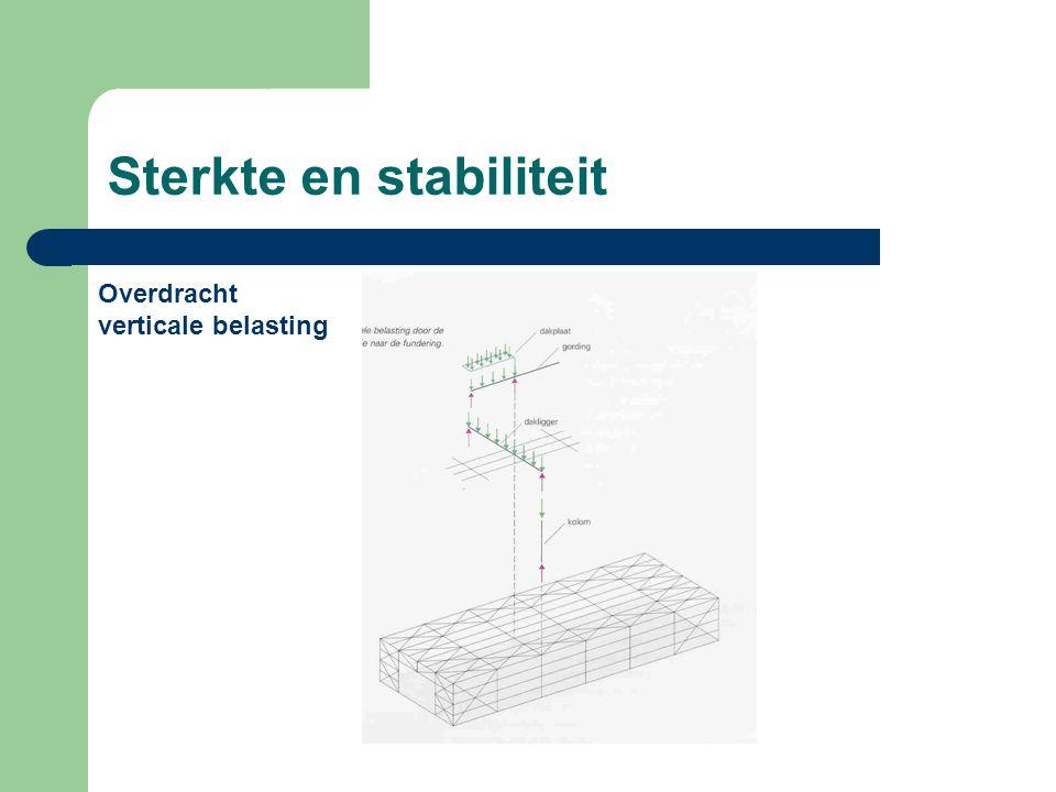 Sterkte en stabiliteit Overdracht verticale belasting