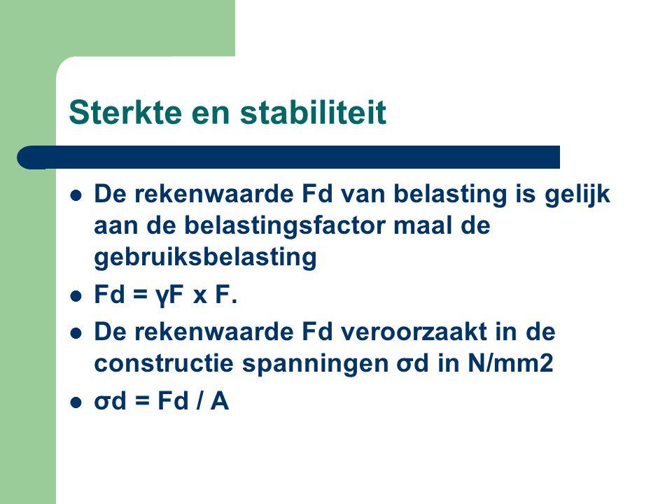 Sterkte en stabiliteit De materiaalsterkte: De materiaalsterkte is de bezwijksterkte gedeeld door de oppervlakte van de dwarsdoorsnede fu = Fu / A