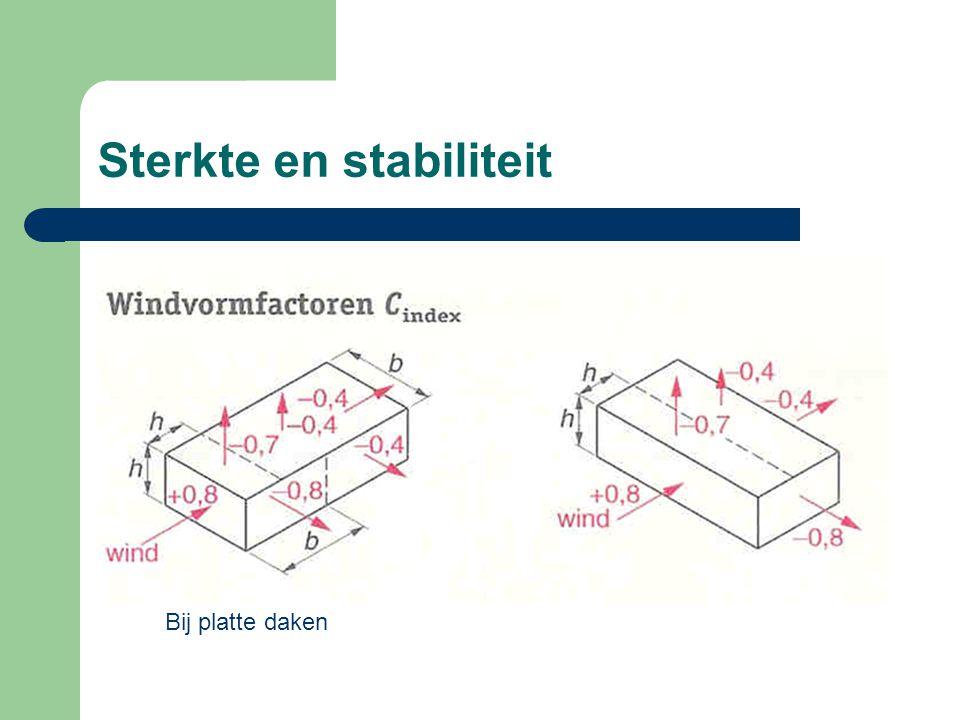 Sterkte en stabiliteit Bij platte daken