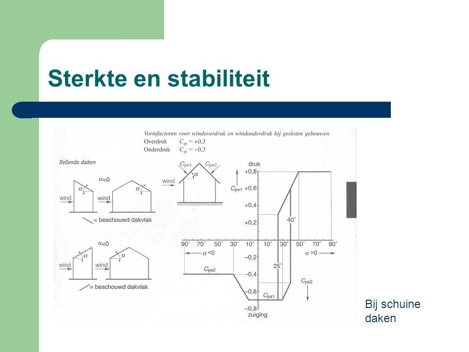 Sterkte en stabiliteit Bij schuine daken