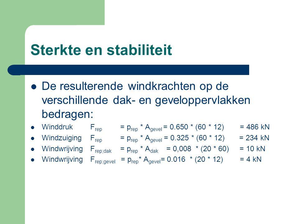 Sterkte en stabiliteit De resulterende windkrachten op de verschillende dak- en geveloppervlakken bedragen: WinddrukF rep = p rep * A gevel = 0.650 *