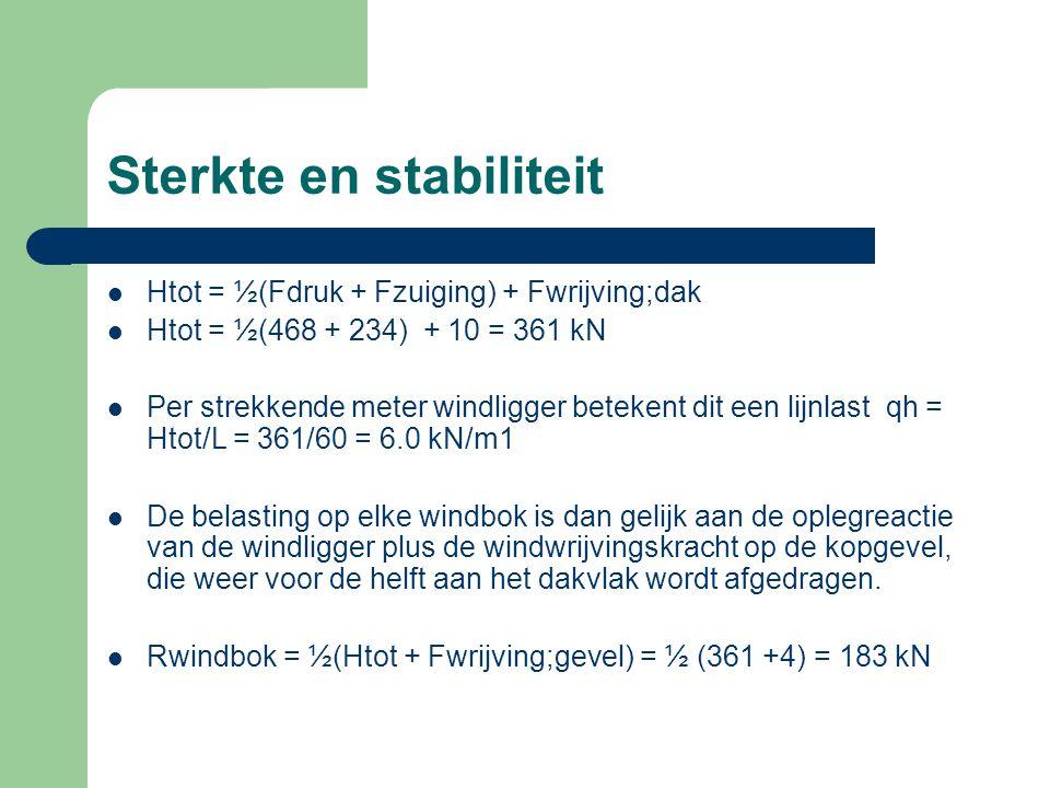 Sterkte en stabiliteit Htot = ½(Fdruk + Fzuiging) + Fwrijving;dak Htot = ½(468 + 234) + 10 = 361 kN Per strekkende meter windligger betekent dit een l
