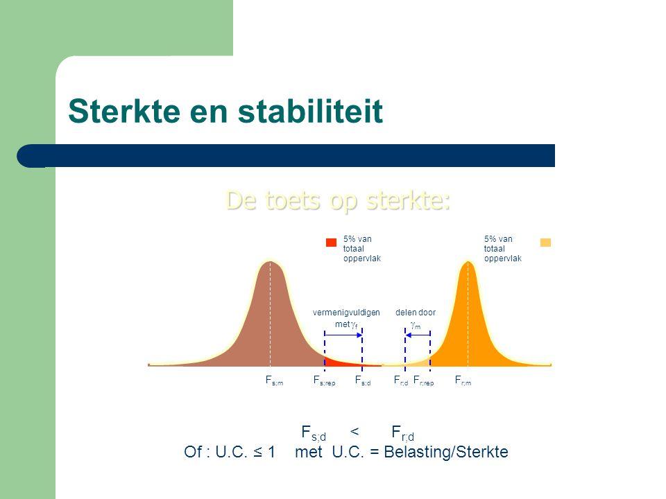 Sterkte en stabiliteit De toets op sterkte: F s;rep F s;m F s;d vermenigvuldigen met  f 5% van totaal oppervlak F r;rep F r;m F r;d delen door  m 5%