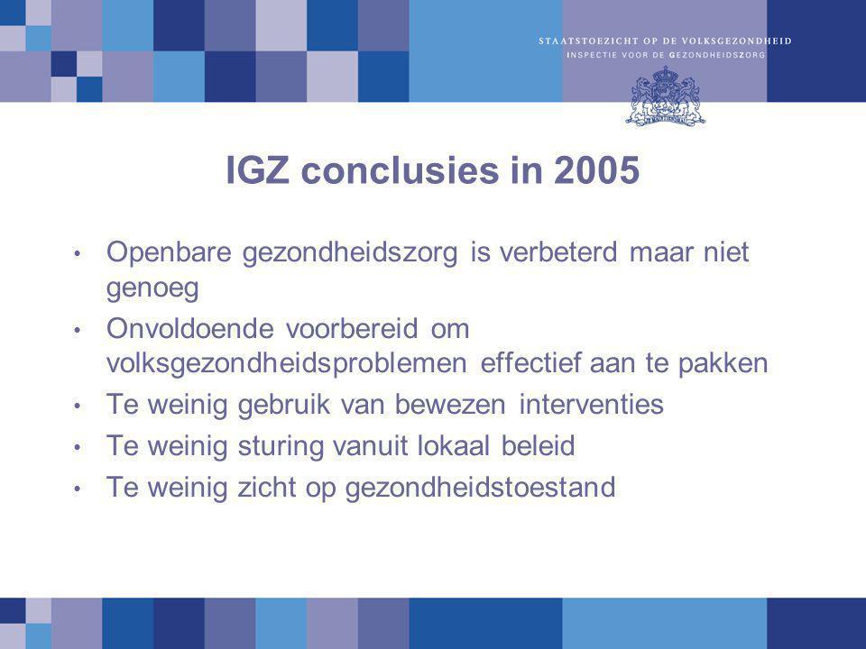 IGZ conclusies in 2005 Openbare gezondheidszorg is verbeterd maar niet genoeg Onvoldoende voorbereid om volksgezondheidsproblemen effectief aan te pakken Te weinig gebruik van bewezen interventies Te weinig sturing vanuit lokaal beleid Te weinig zicht op gezondheidstoestand