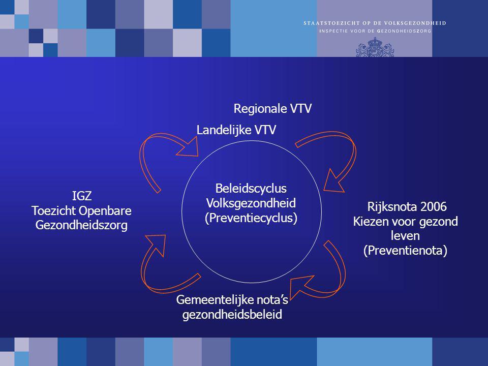 Beleidscyclus Volksgezondheid (Preventiecyclus) Landelijke VTV Gemeentelijke nota's gezondheidsbeleid IGZ Toezicht Openbare Gezondheidszorg Regionale VTV Rijksnota 2006 Kiezen voor gezond leven (Preventienota)