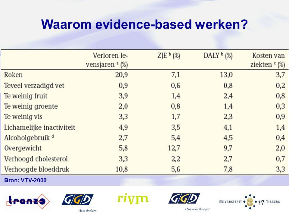 17 Bron: VTV-2006 Waarom evidence-based werken?