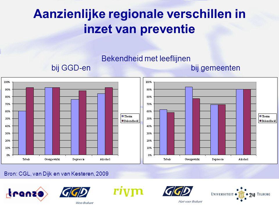24 Aanzienlijke regionale verschillen in inzet van preventie Bekendheid met leeflijnen bij GGD-en bij gemeenten Bron: CGL, van Dijk en van Kesteren, 2
