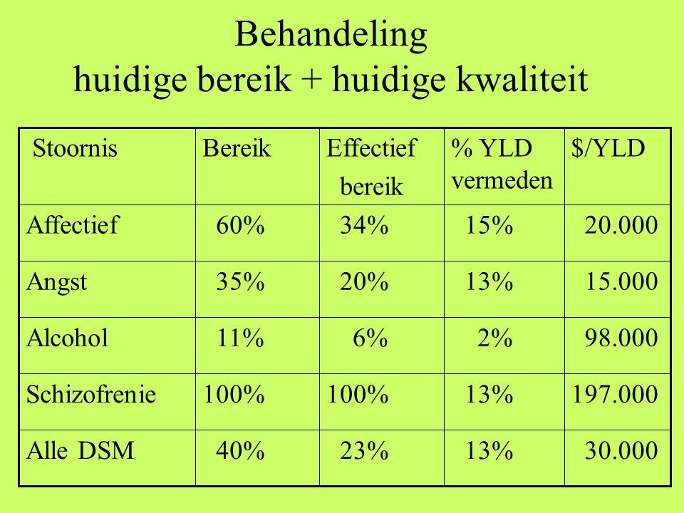 Behandeling huidige bereik + huidige kwaliteit 30.000 13% 23% 40%Alle DSM 197.000 13%100% Schizofrenie 98.000 2% 6% 11%Alcohol 15.000 13% 20% 35%Angst 20.000 15% 34% 60%Affectief $/YLD% YLD vermeden Effectief bereik Bereik Stoornis