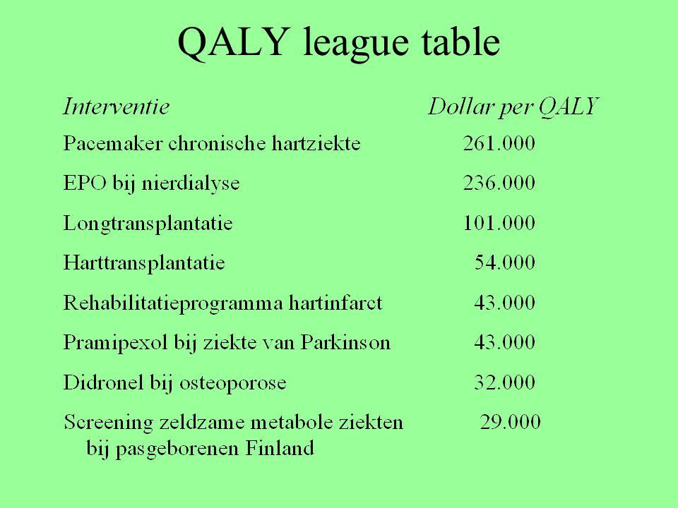 QALY league table