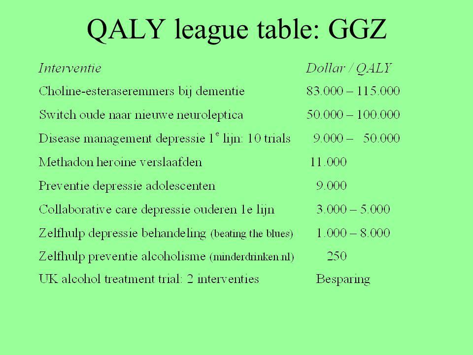 QALY league table: GGZ