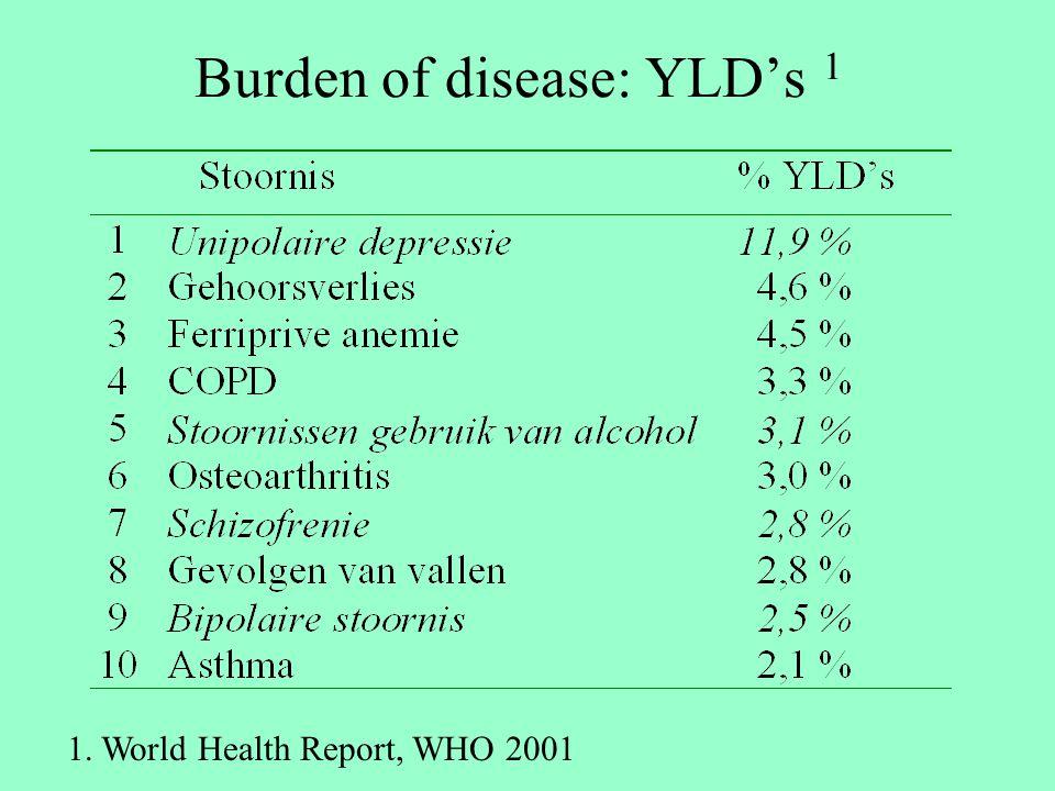 100% bereik + 100%EBM 40% 100% Alle DSM 22% 100% Schizofrenie 34% 100% Alcohol 49% 100% Angst 35% 100% Affectief % YLD averted Effectief bereik Bereik Stoornis