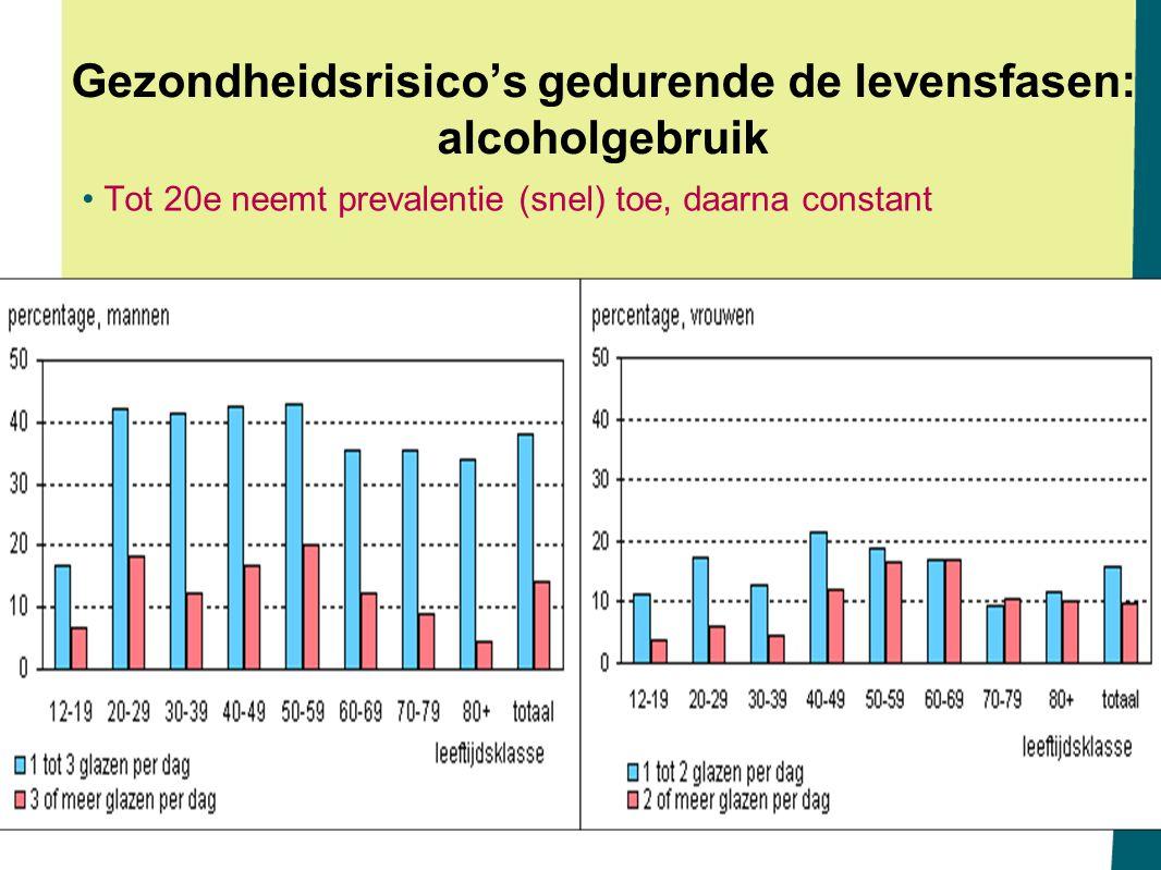 Gezondheidsrisico's gedurende de levensfasen: alcoholgebruik Tot 20e neemt prevalentie (snel) toe, daarna constant
