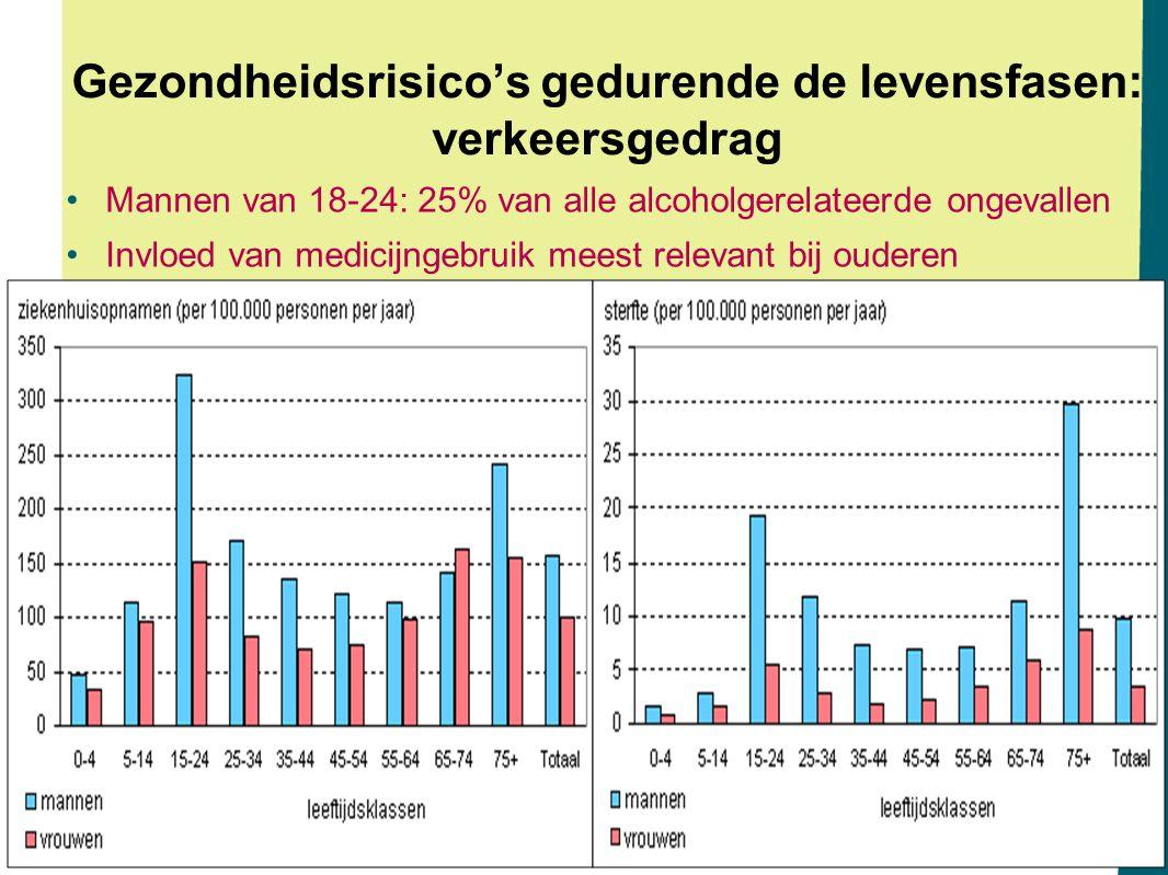 Gezondheidsrisico's gedurende de levensfasen: verkeersgedrag Mannen van 18-24: 25% van alle alcoholgerelateerde ongevallen Invloed van medicijngebruik