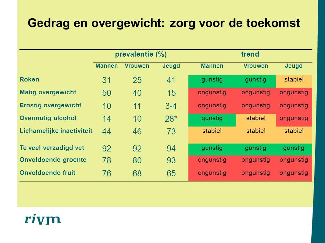 Gedrag en overgewicht: zorg voor de toekomst prevalentie (%)trend MannenVrouwenJeugdMannenVrouwenJeugd Roken 312541 gunstig stabiel Matig overgewicht
