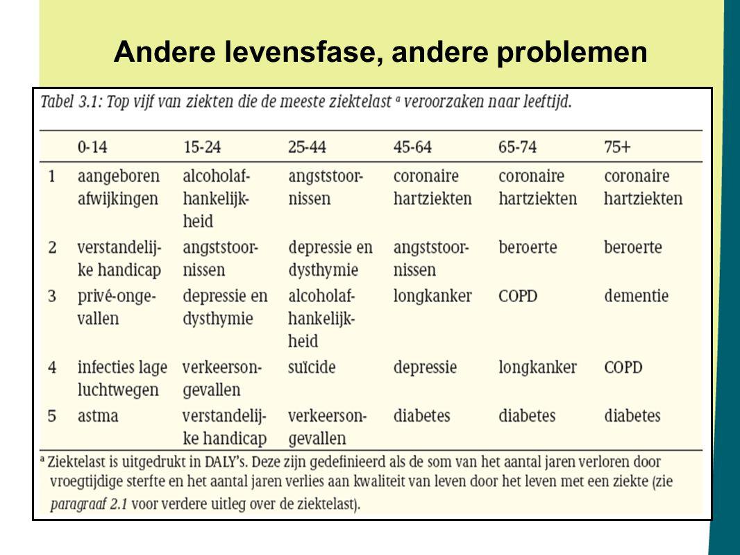 Kosten preventie in verschillende levensfasen