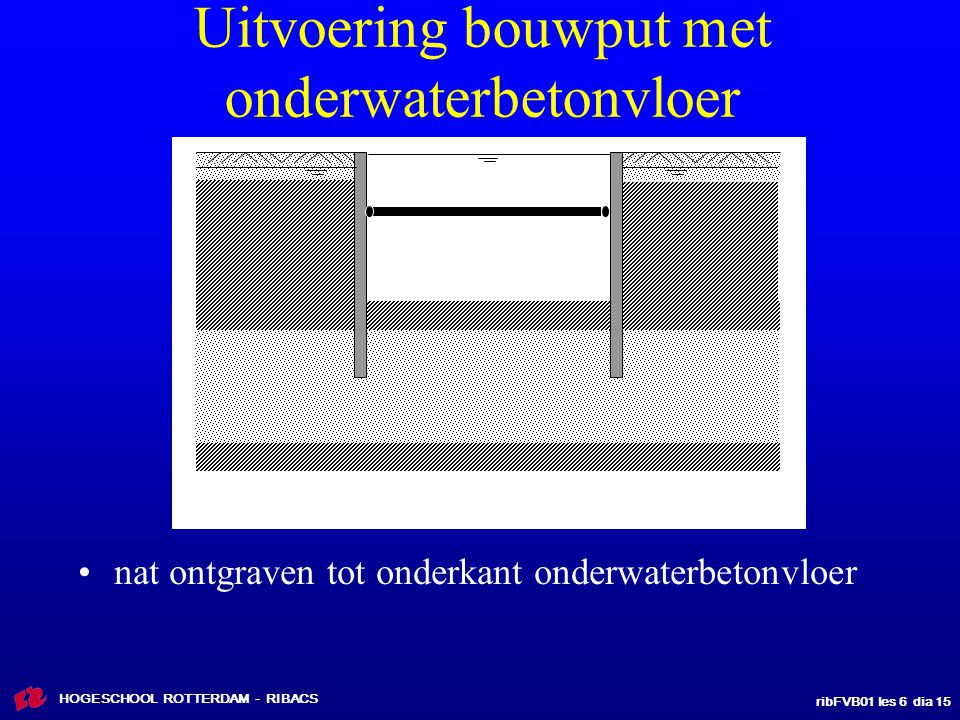 ribFVB01 les 6 dia 15 HOGESCHOOL ROTTERDAM - RIBACS Uitvoering bouwput met onderwaterbetonvloer nat ontgraven tot onderkant onderwaterbetonvloer
