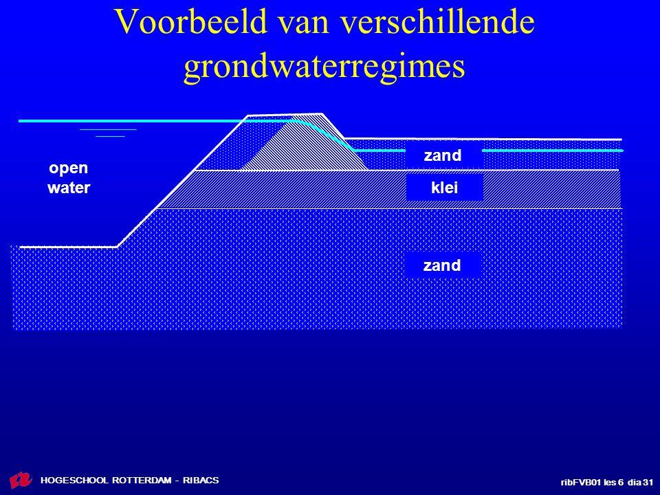 ribFVB01 les 6 dia 31 HOGESCHOOL ROTTERDAM - RIBACS Voorbeeld van verschillende grondwaterregimes zand klei open water