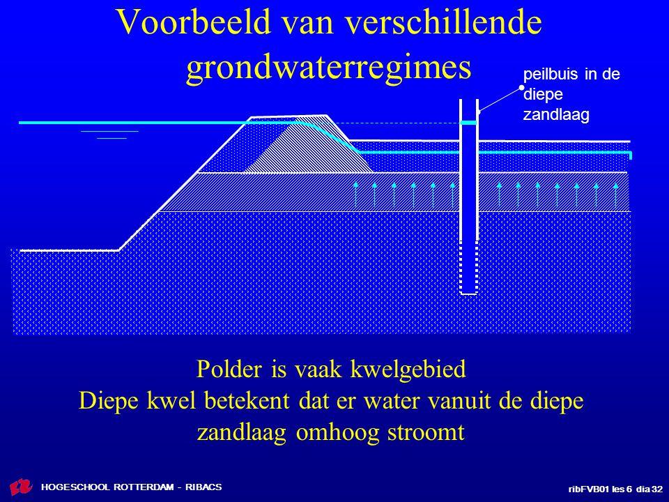 ribFVB01 les 6 dia 32 HOGESCHOOL ROTTERDAM - RIBACS Voorbeeld van verschillende grondwaterregimes Polder is vaak kwelgebied Diepe kwel betekent dat er